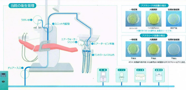 院内感染を防ぐ『中性殺菌電解水<アクアリーテ>』による診療を行っております。